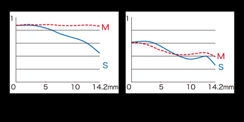 XF35mmF1.4 RのMTF曲線