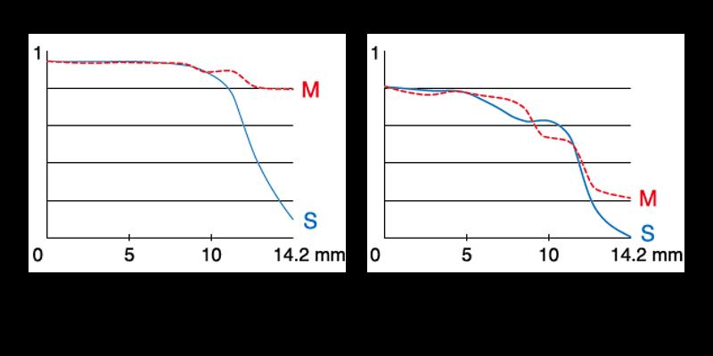 xf35mmf2のMTF曲線