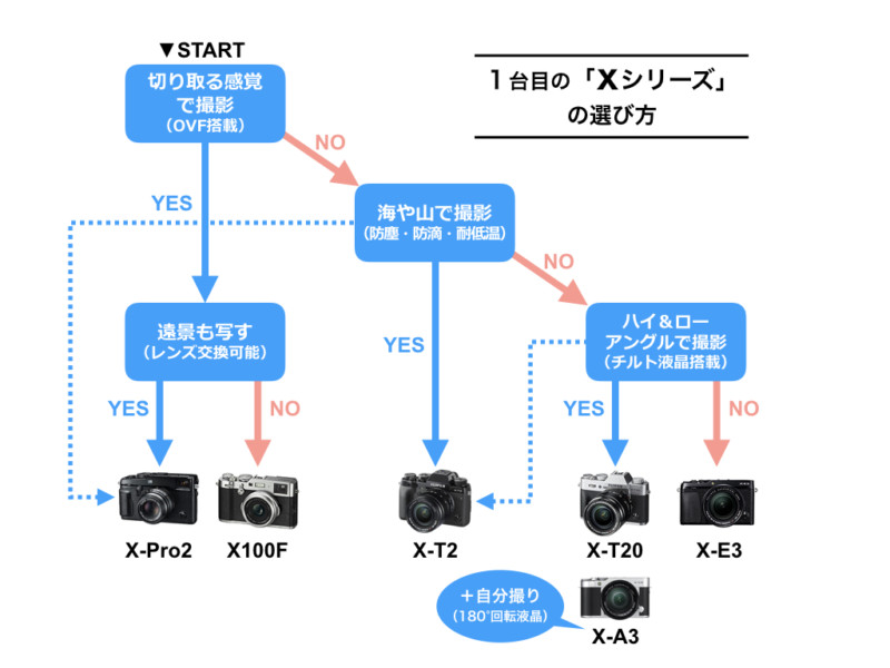 Xシリーズの選び方