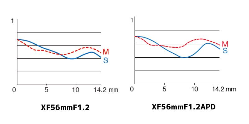 XF56mmF1.2とXF56mmF1.2APDのMTF曲線|解像力