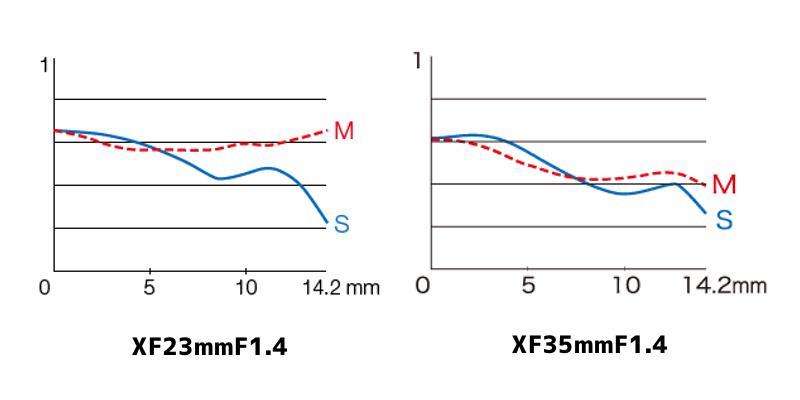 XF23mmF1.4とXF35mmF1.4のMTF曲線|空間周波数45本/mm