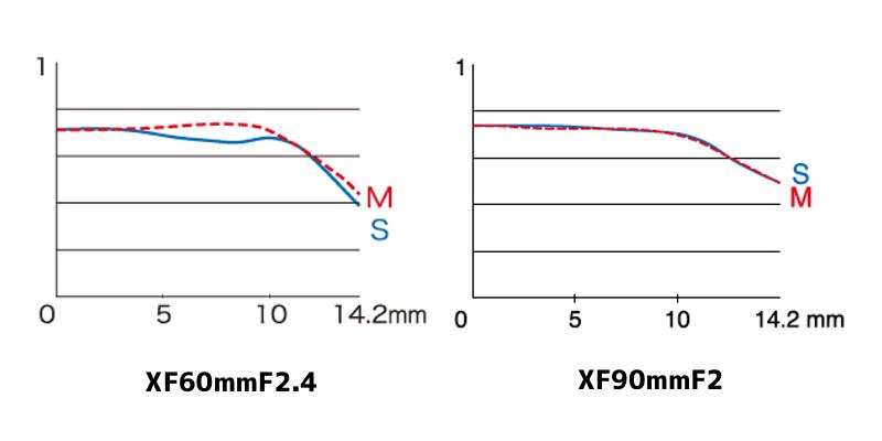 XF60mmF2.4とXF90mmF2のMTF曲線|空間周波数45本/mm