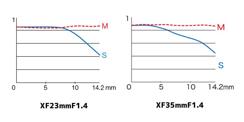 XF23mmF1.4とXF35mmF1.4のMTF曲線|空間周波数155本/mm