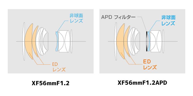XF56mmF1.2とXF56mmF1.2APDのレンズ構成