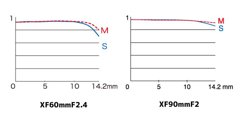 XF60mmF2.4とXF90mmF2のMTF曲線|空間周波数15本/mm